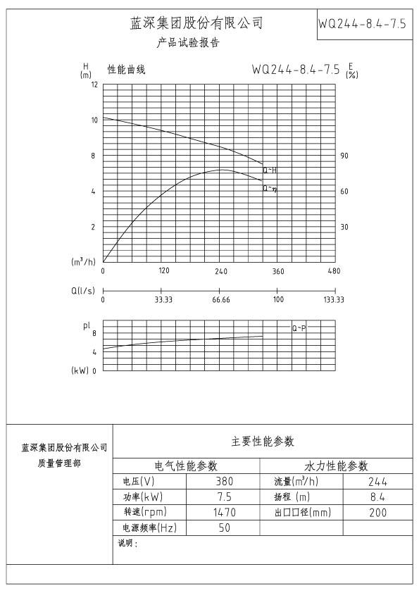 WQ244-8.4-7.5性能曲线.jpg